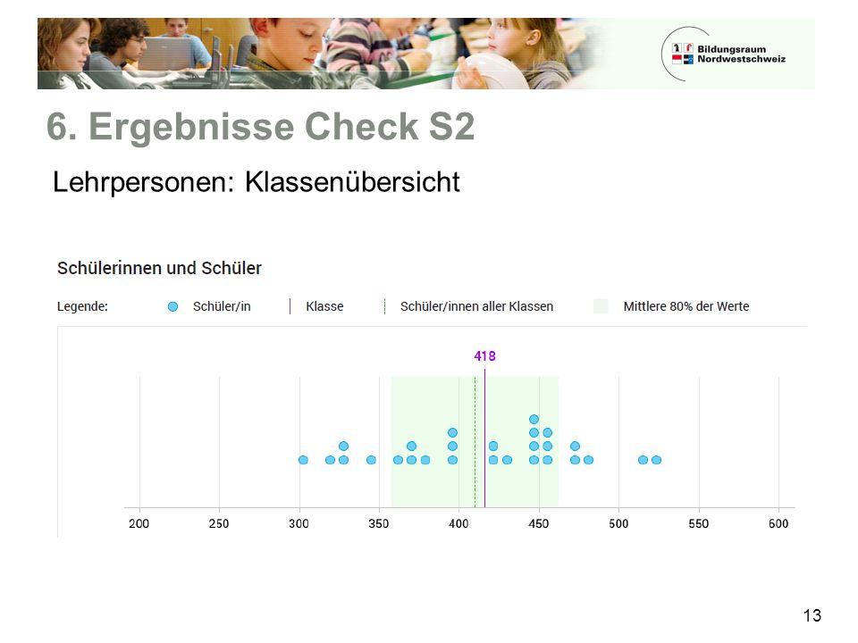6. Ergebnisse Check S2 Lehrpersonen: Klassenübersicht