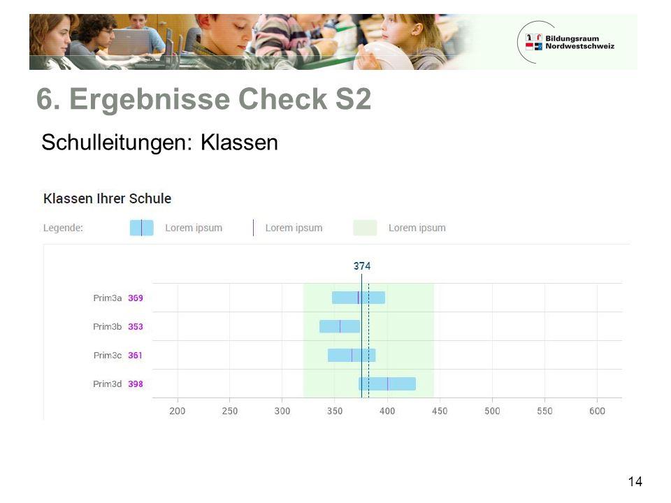 6. Ergebnisse Check S2 Schulleitungen: Klassen