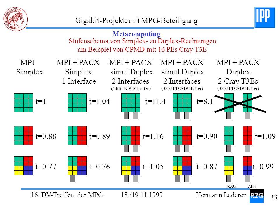 MPI Simplex MPI + PACX Simplex 1 Interface MPI + PACX simul.Duplex