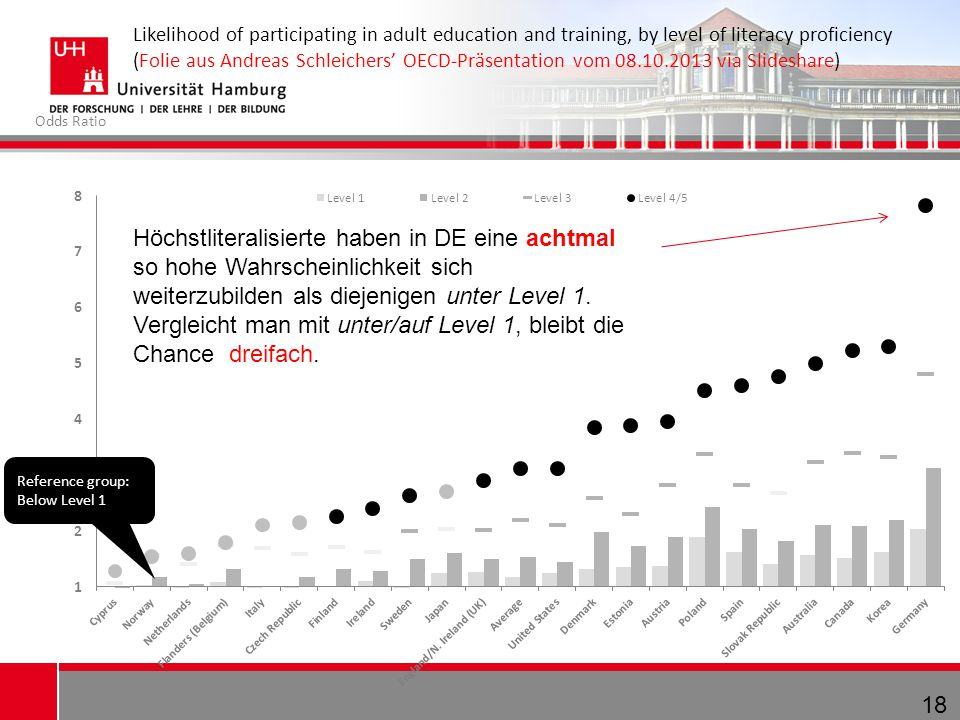 Likelihood of participating in adult education and training, by level of literacy proficiency (Folie aus Andreas Schleichers' OECD-Präsentation vom 08.10.2013 via Slideshare)