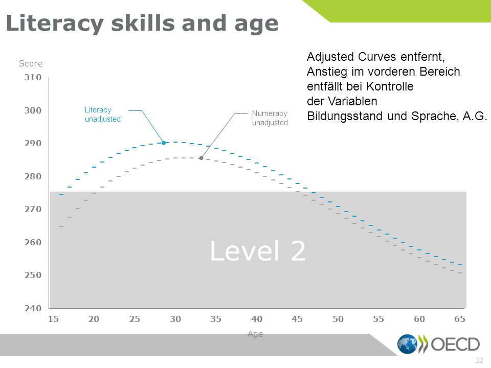 Literacy skills and age
