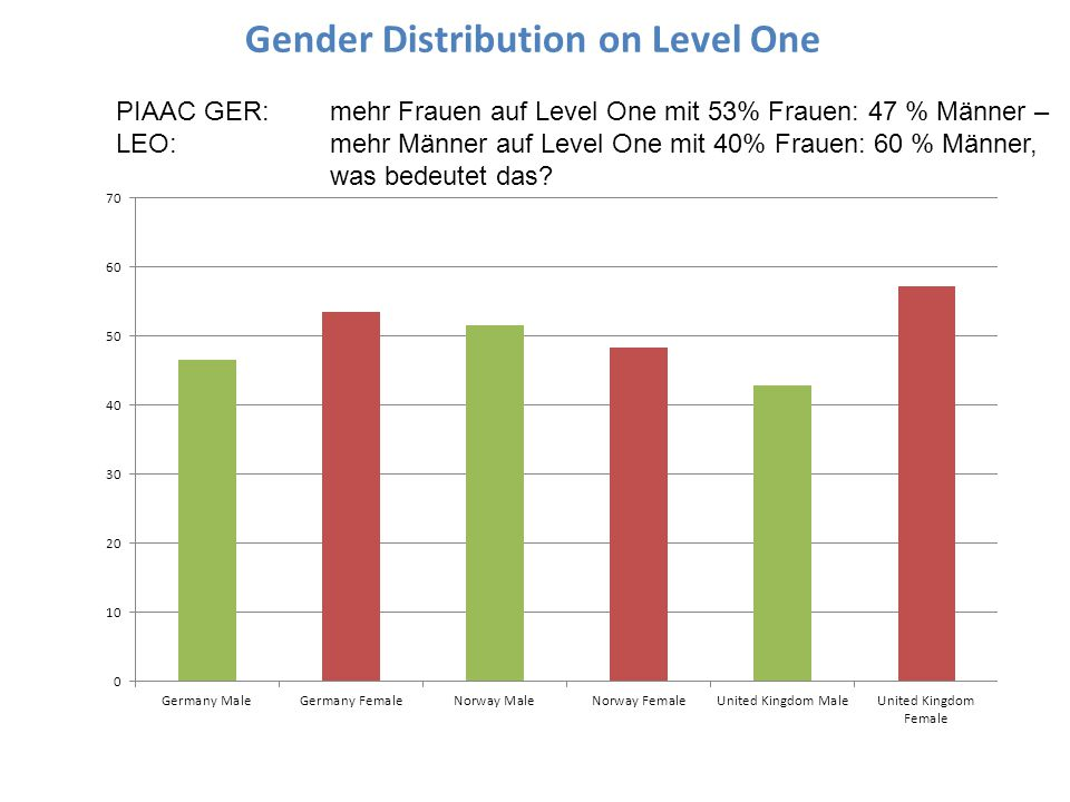 Gender Distribution on Level One