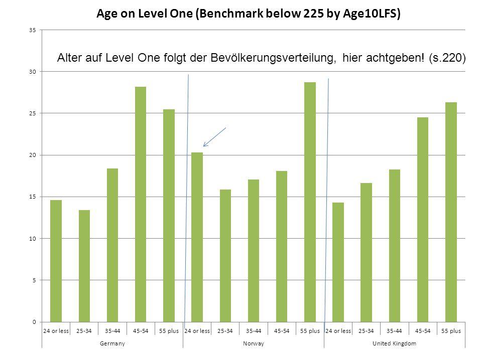 Alter auf Level One folgt der Bevölkerungsverteilung, hier achtgeben