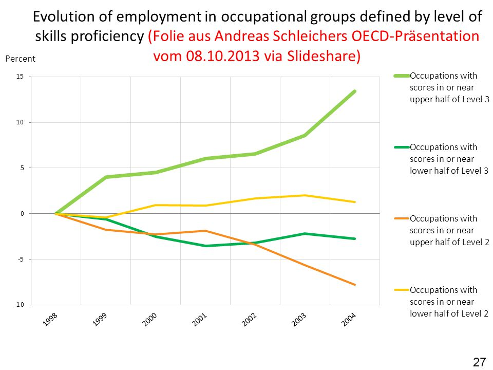 Evolution of employment in occupational groups defined by level of skills proficiency (Folie aus Andreas Schleichers OECD-Präsentation vom 08.10.2013 via Slideshare)
