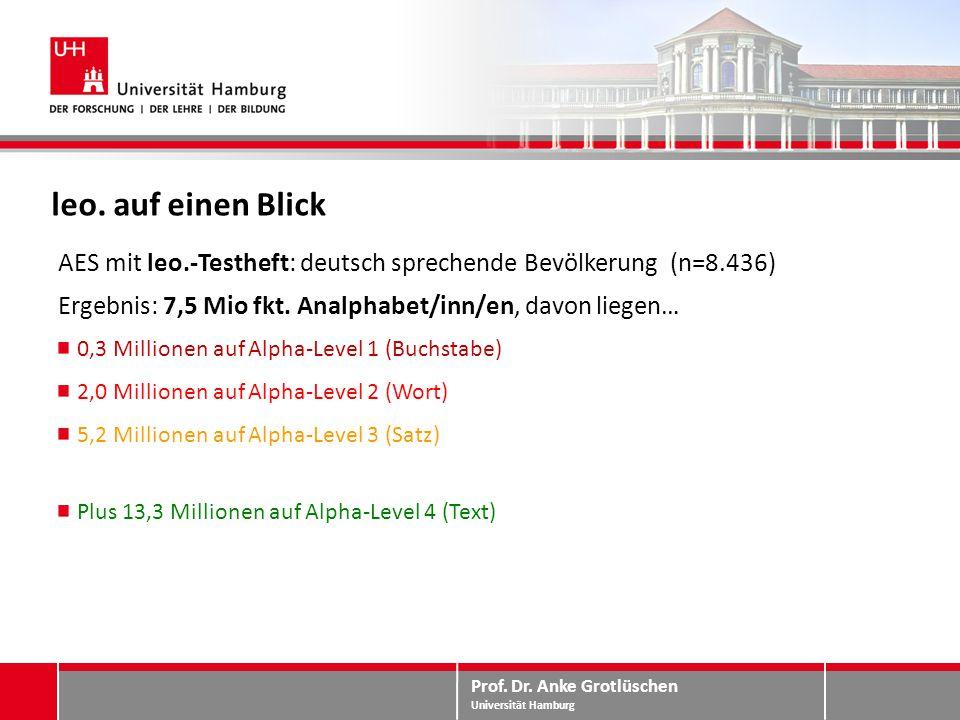 leo. auf einen Blick AES mit leo.-Testheft: deutsch sprechende Bevölkerung (n=8.436) Ergebnis: 7,5 Mio fkt. Analphabet/inn/en, davon liegen…