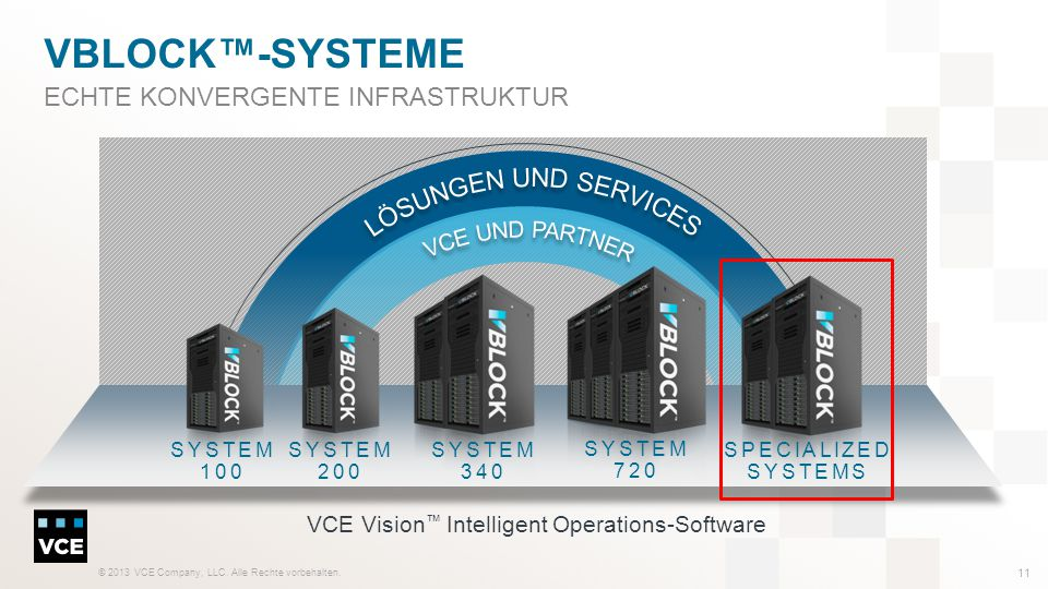 VCE Vision™ Intelligent Operations-Software
