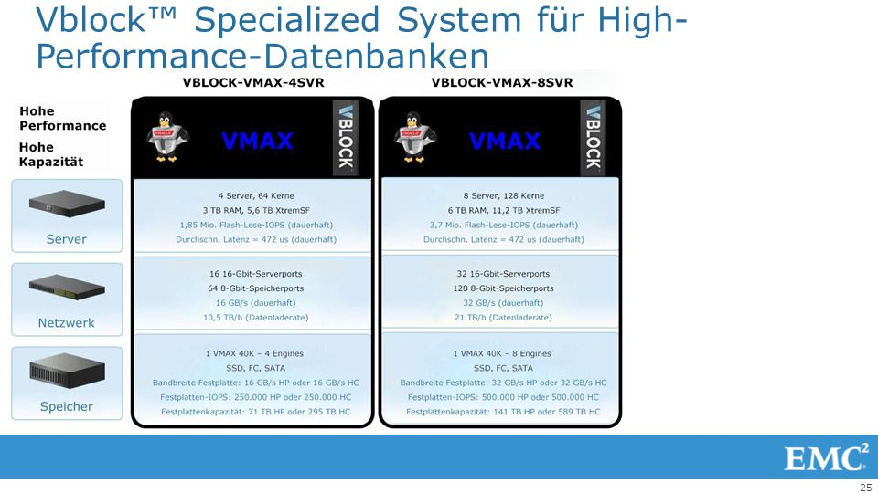 Vblock™ Specialized System für High-Performance-Datenbanken