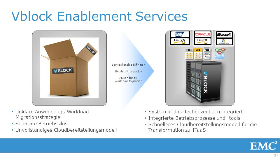 Vblock Enablement Services