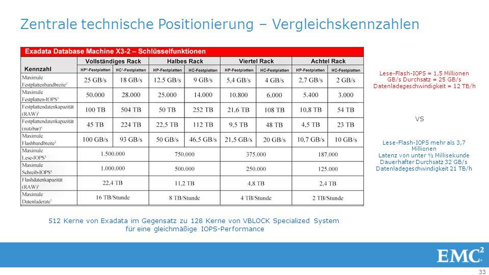 Zentrale technische Positionierung – Vergleichskennzahlen