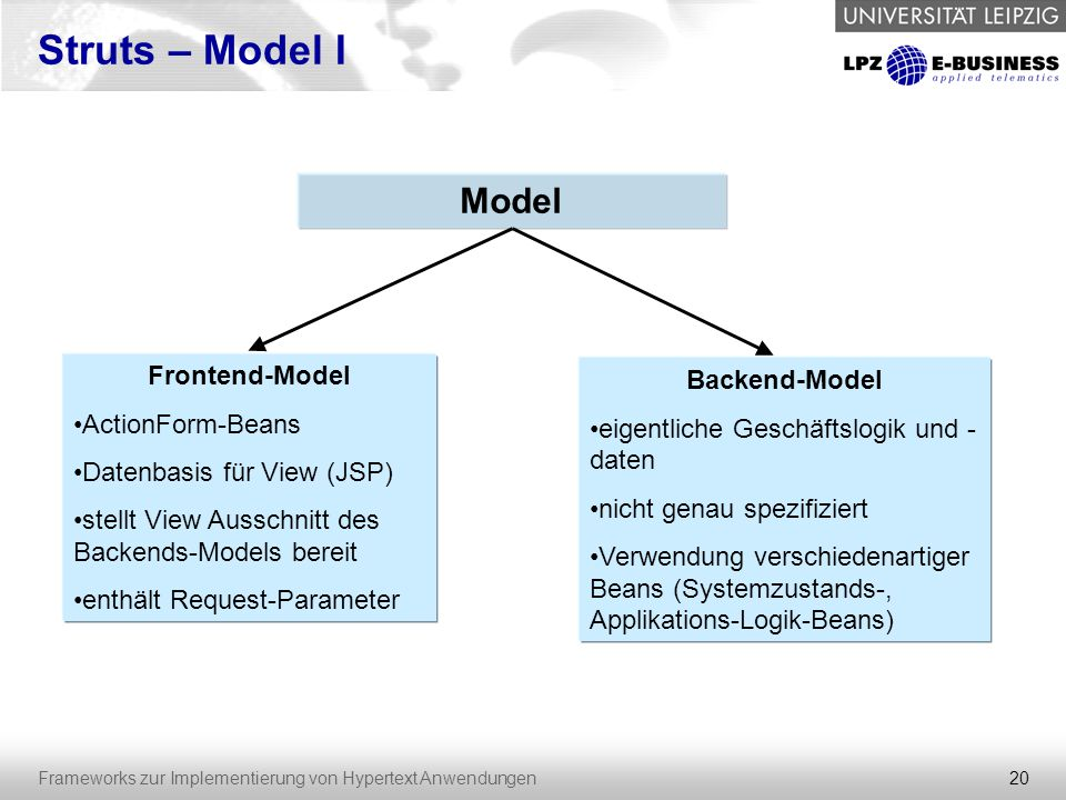 Struts – Model I Model Frontend-Model Backend-Model ActionForm-Beans