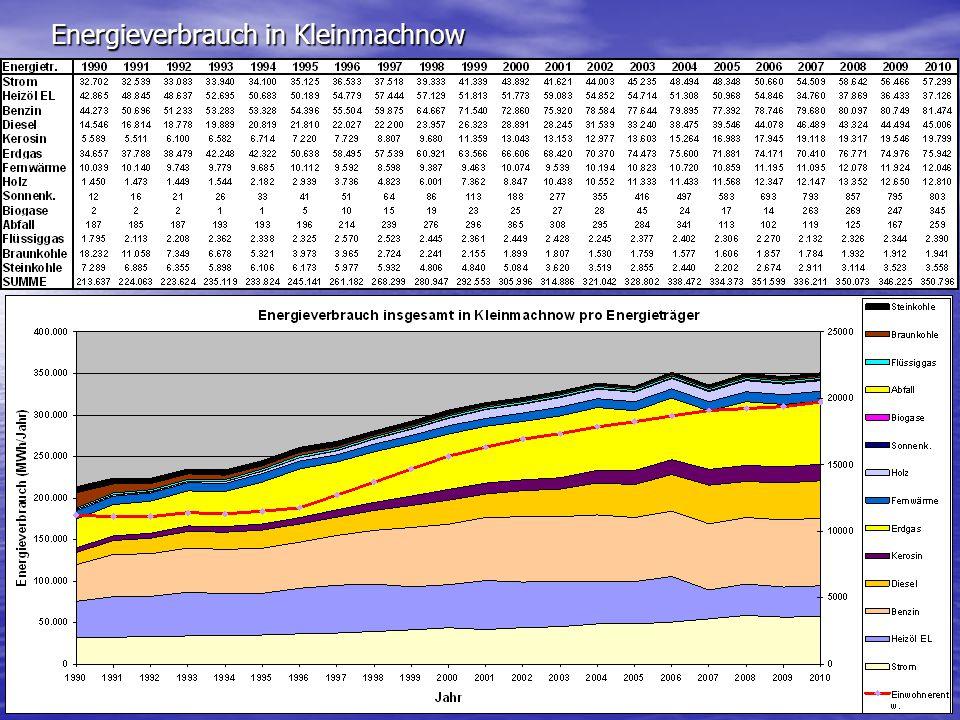 Energieverbrauch in Kleinmachnow