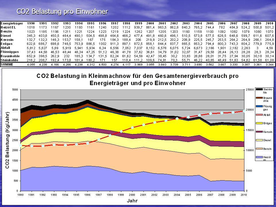 CO2 Belastung pro Einwohner