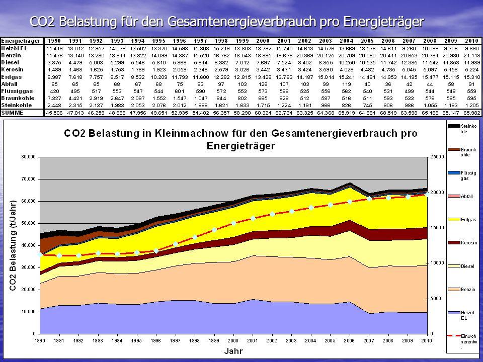 CO2 Belastung für den Gesamtenergieverbrauch pro Energieträger