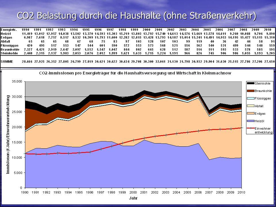 CO2 Belastung durch die Haushalte (ohne Straßenverkehr)