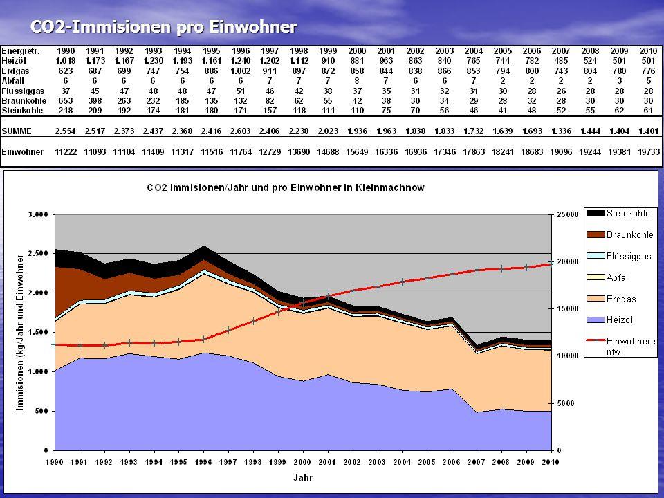 CO2-Immisionen pro Einwohner