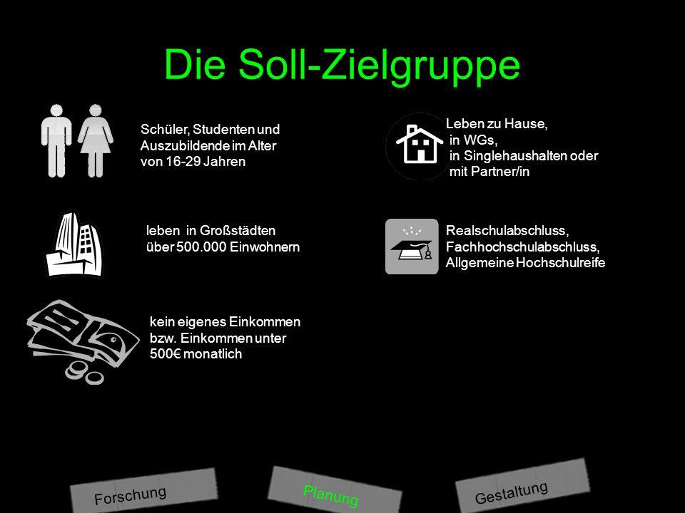 Die Soll-Zielgruppe Gestaltung Forschung Planung Leben zu Hause,