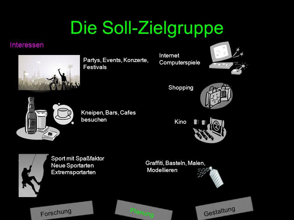 Die Soll-Zielgruppe Interessen Gestaltung Forschung Planung Internet