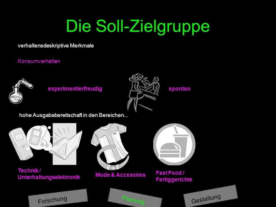 Die Soll-Zielgruppe Gestaltung Forschung Planung