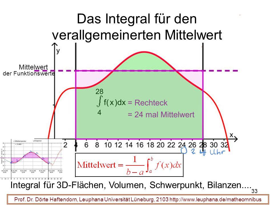 Das Integral für den verallgemeinerten Mittelwert