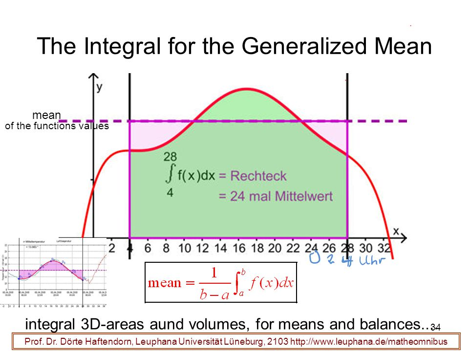 The Integral for the Generalized Mean