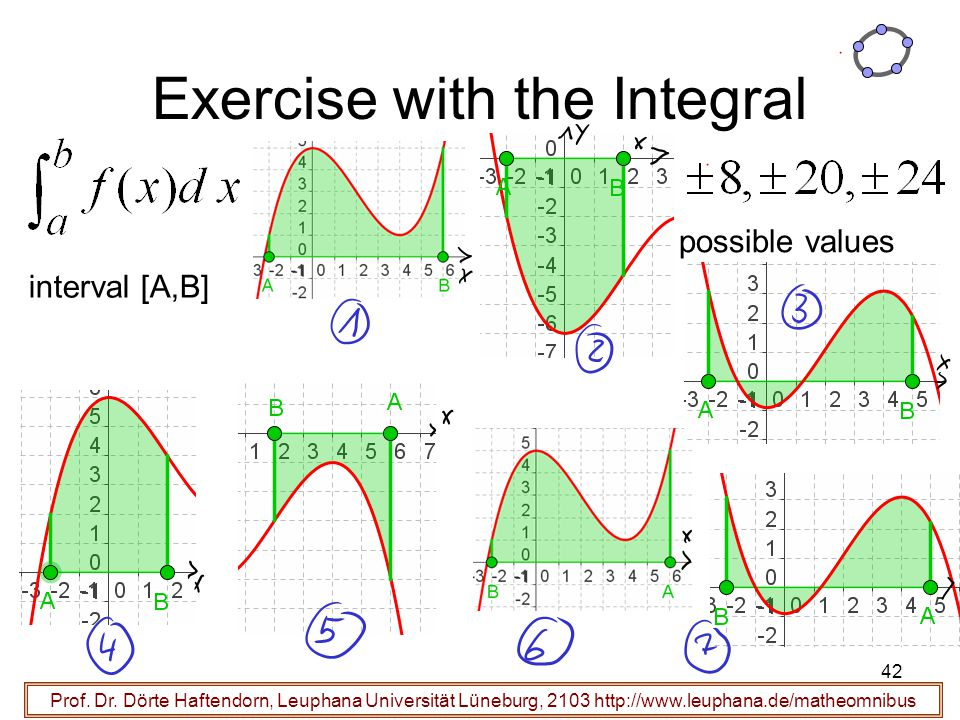 Exercise with the Integral