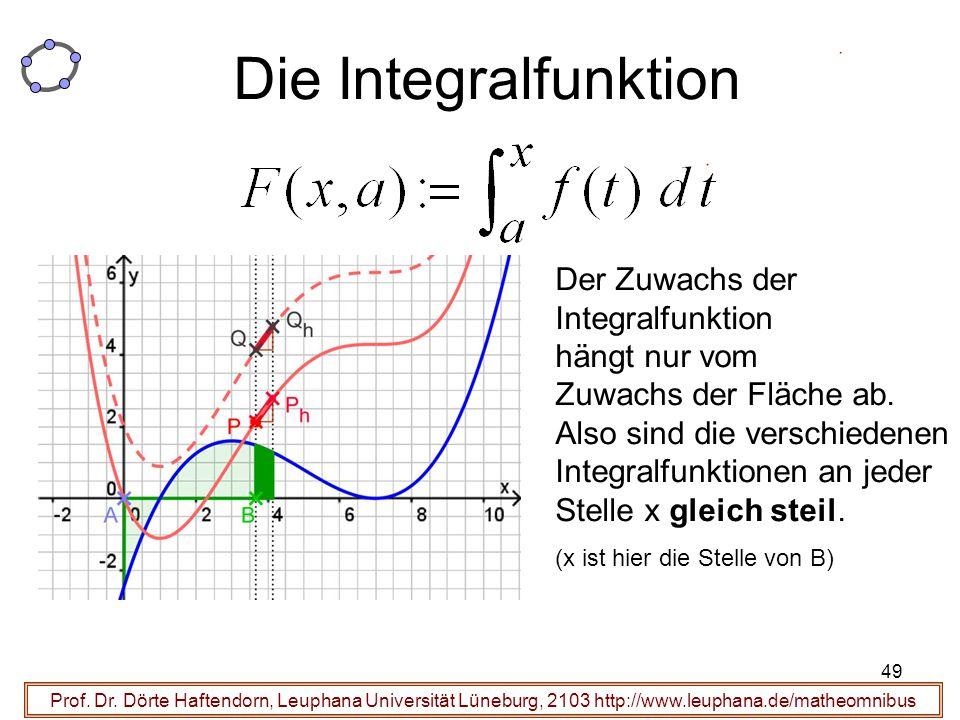 Die Integralfunktion