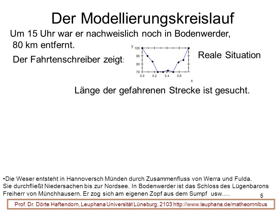 Der Modellierungskreislauf