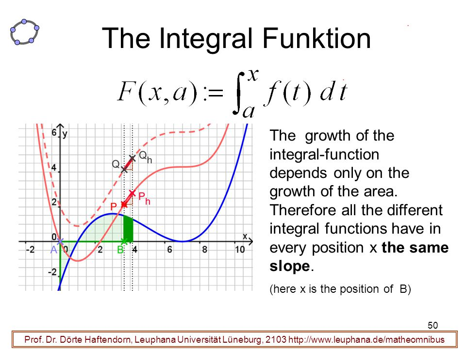 The Integral Funktion