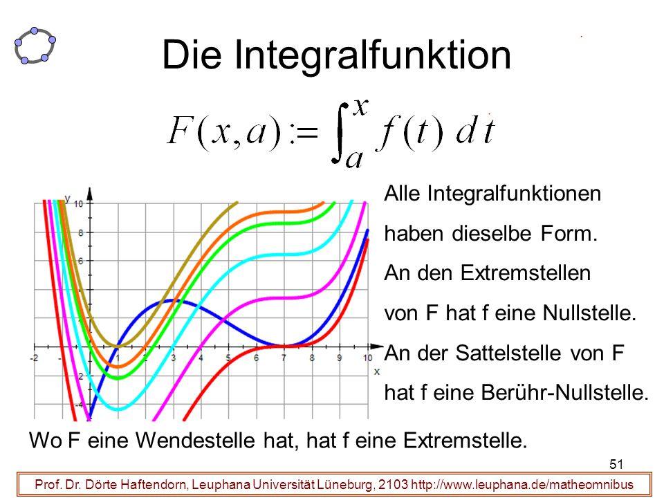 Die Integralfunktion Alle Integralfunktionen haben dieselbe Form.