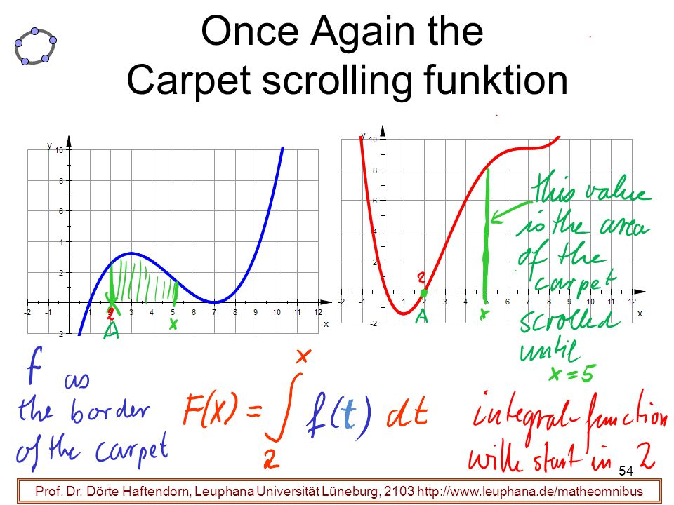 Once Again the Carpet scrolling funktion