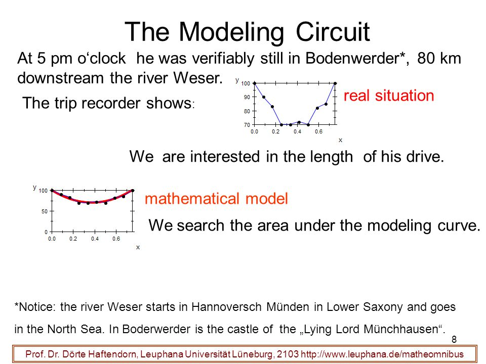 The Modeling Circuit At 5 pm o'clock he was verifiably still in Bodenwerder*, 80 km downstream the river Weser.