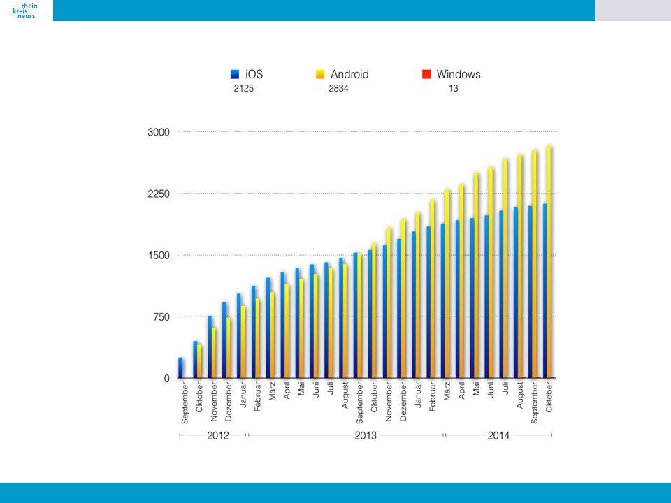 App geht's 112 Mobilfunkanschlüsse. 61 Mill Handynutzer. 72 % über 65 Jahre.