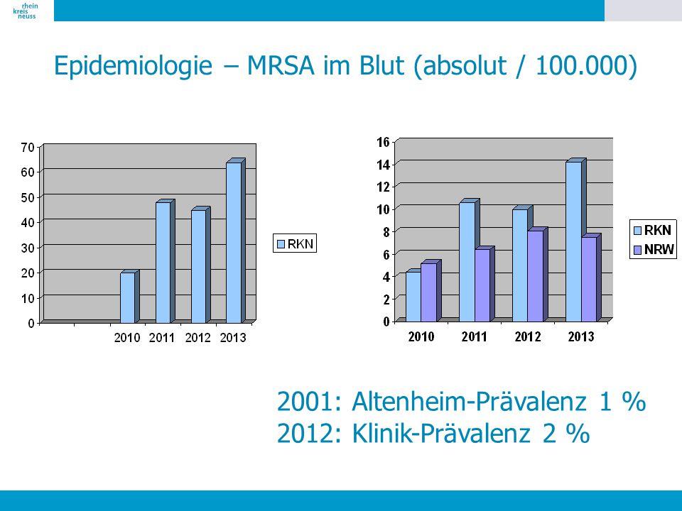 Epidemiologie – MRSA im Blut (absolut / 100.000)