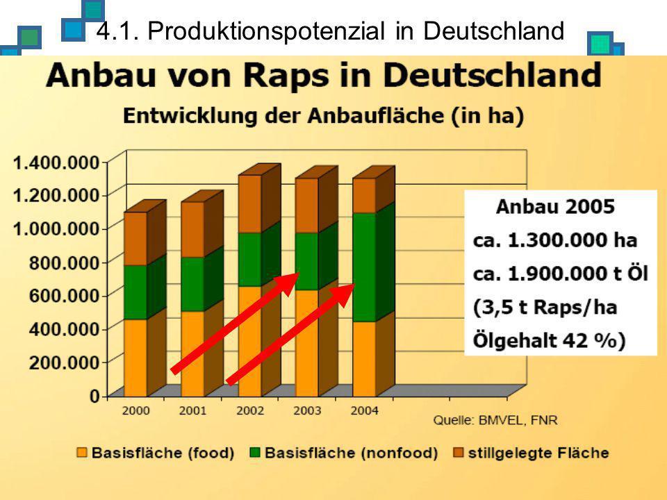 4.1. Produktionspotenzial in Deutschland