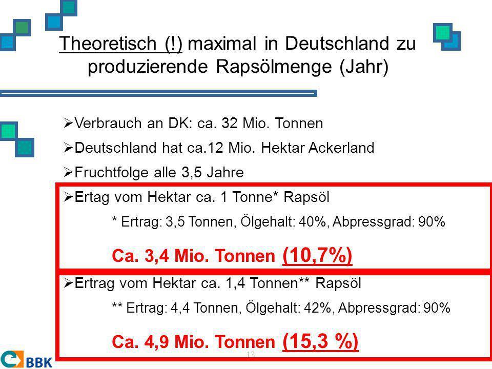 Theoretisch (!) maximal in Deutschland zu produzierende Rapsölmenge (Jahr)