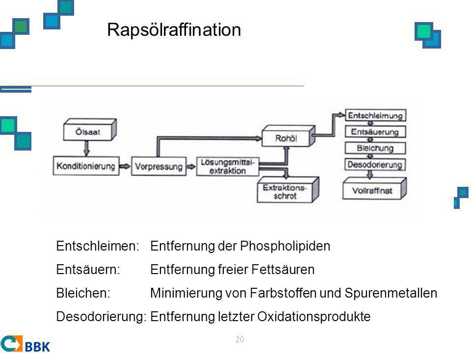 Rapsölraffination Entschleimen: Entfernung der Phospholipiden