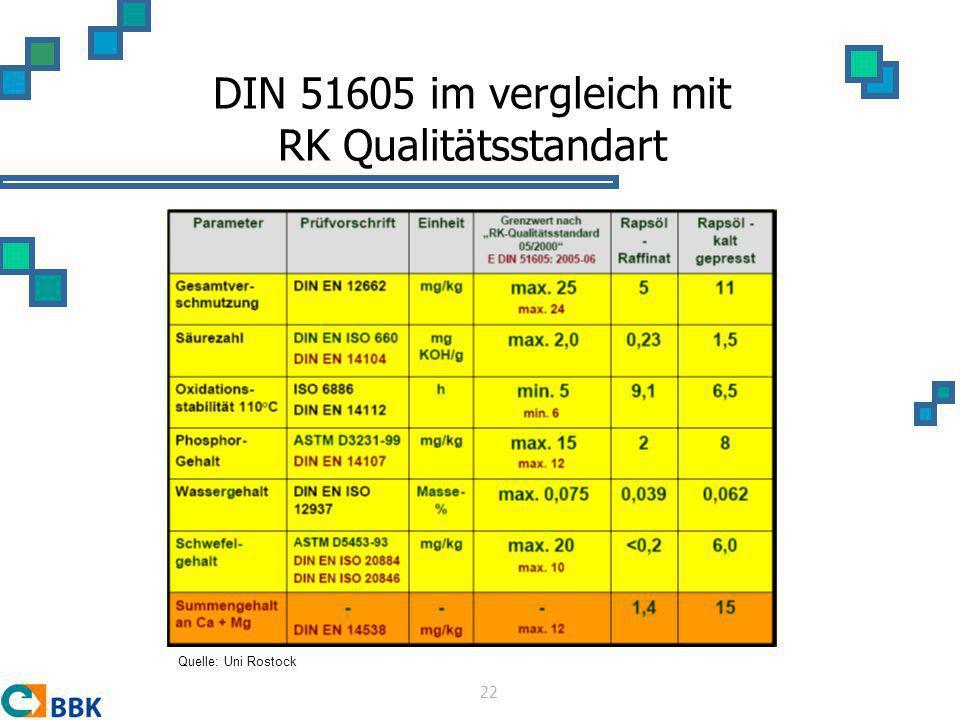 DIN 51605 im vergleich mit RK Qualitätsstandart