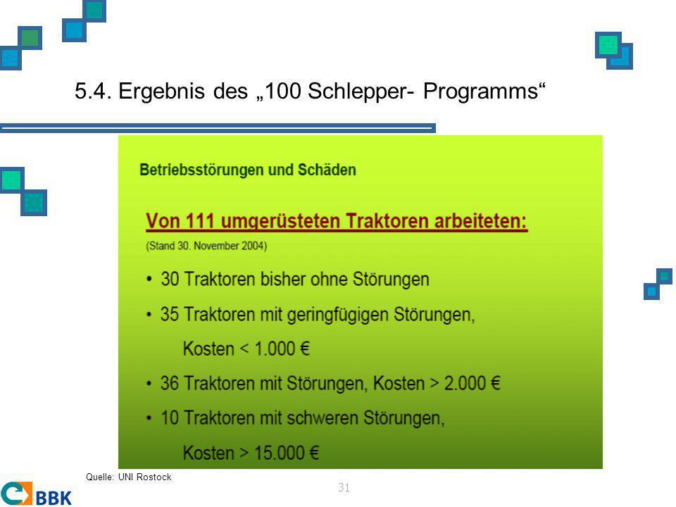 """5.4. Ergebnis des """"100 Schlepper- Programms"""