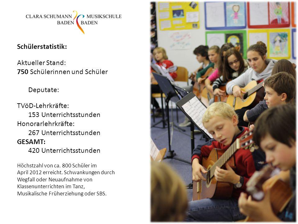 750 Schülerinnen und Schüler Deputate: TVöD-Lehrkräfte: