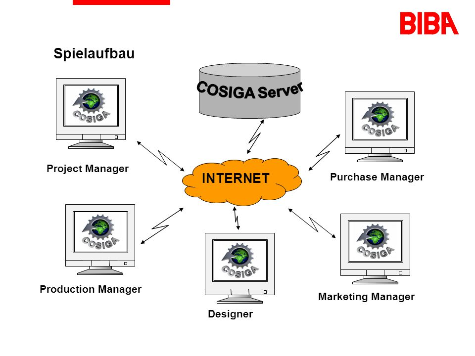 Spielaufbau COSIGA Server INTERNET Project Manager Purchase Manager