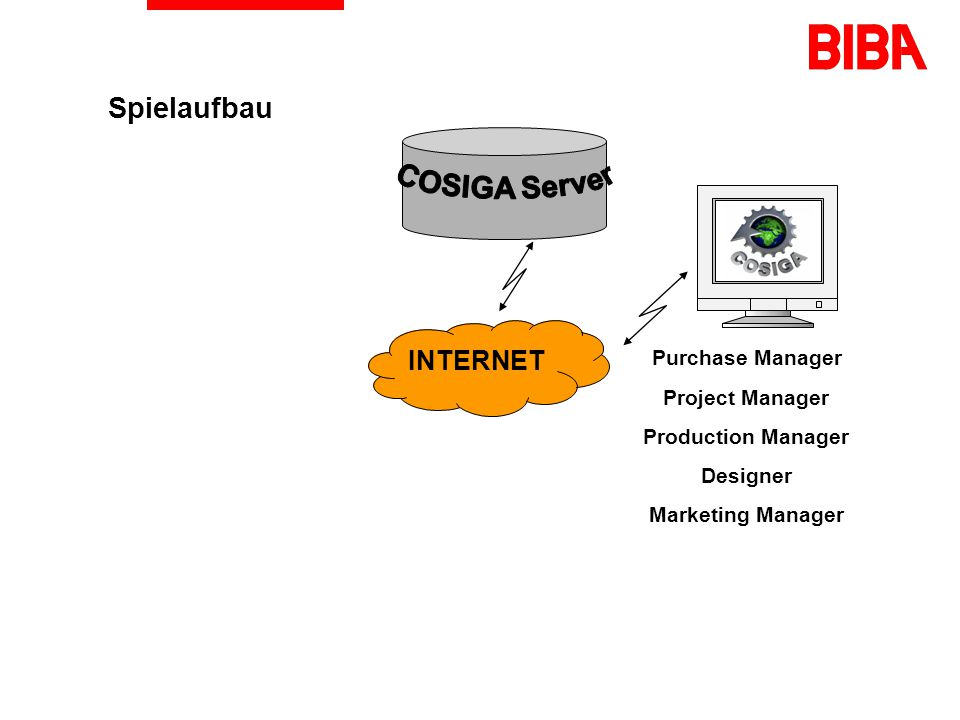 Spielaufbau COSIGA Server INTERNET Purchase Manager Project Manager