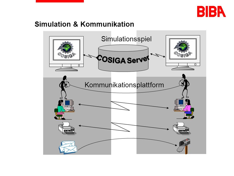 Simulation & Kommunikation