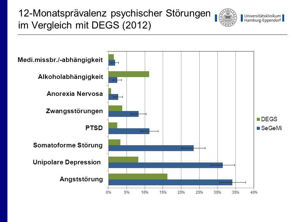 12-Monatsprävalenz psychischer Störungen im Vergleich mit DEGS (2012)