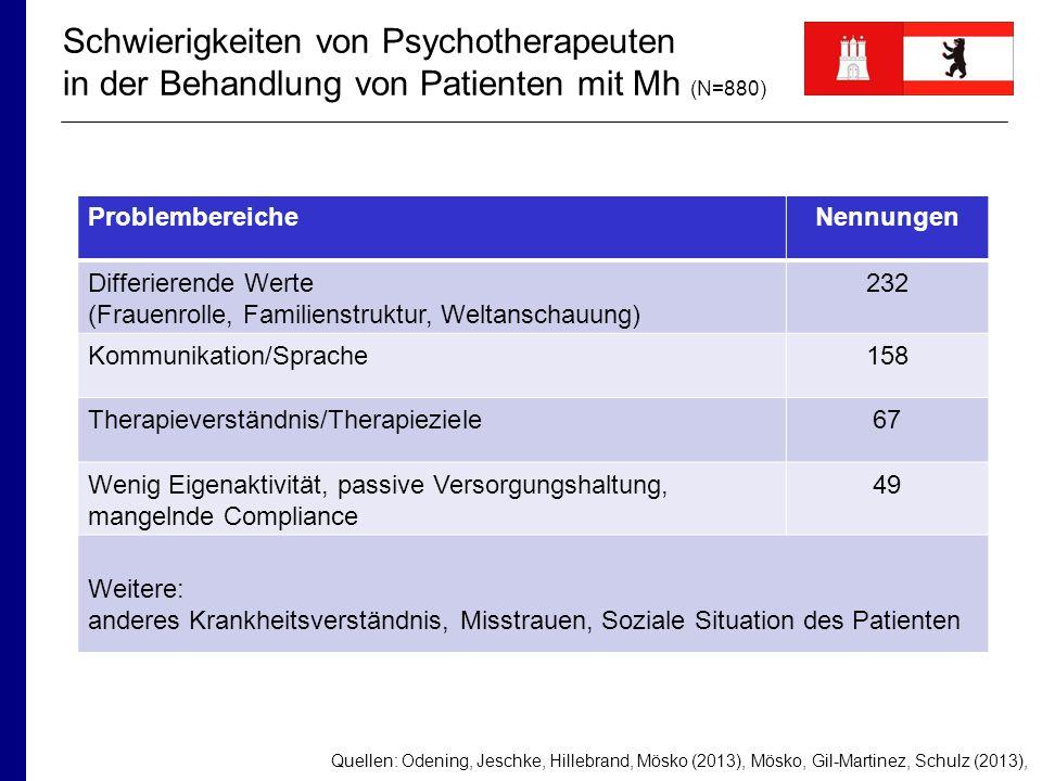 Schwierigkeiten von Psychotherapeuten in der Behandlung von Patienten mit Mh (N=880)