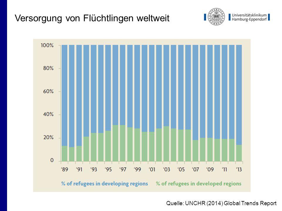 Versorgung von Flüchtlingen weltweit