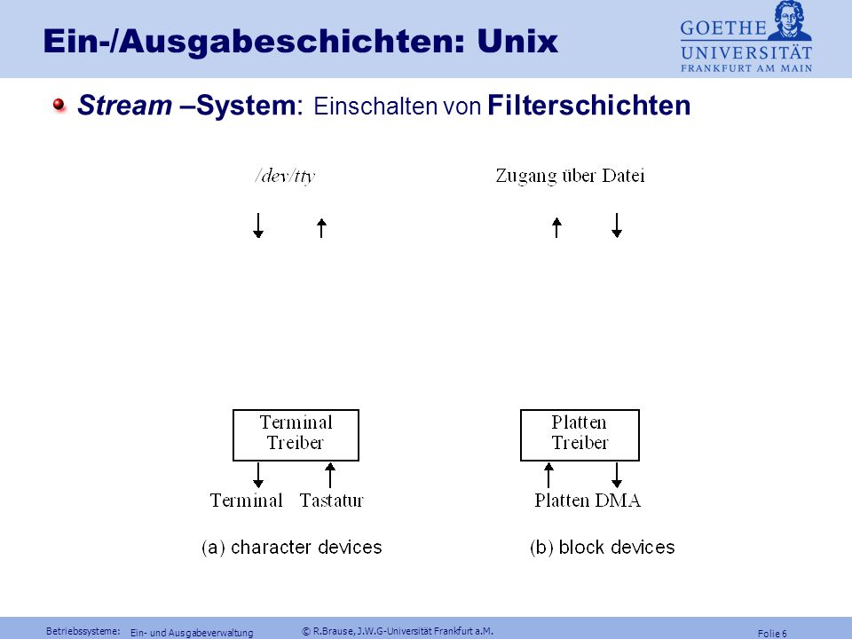 Ein-/Ausgabeschichten: Unix