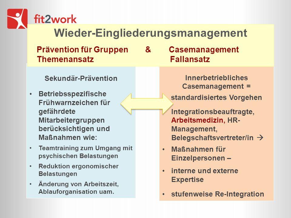 Wieder-Eingliederungsmanagement standardisiertes Vorgehen