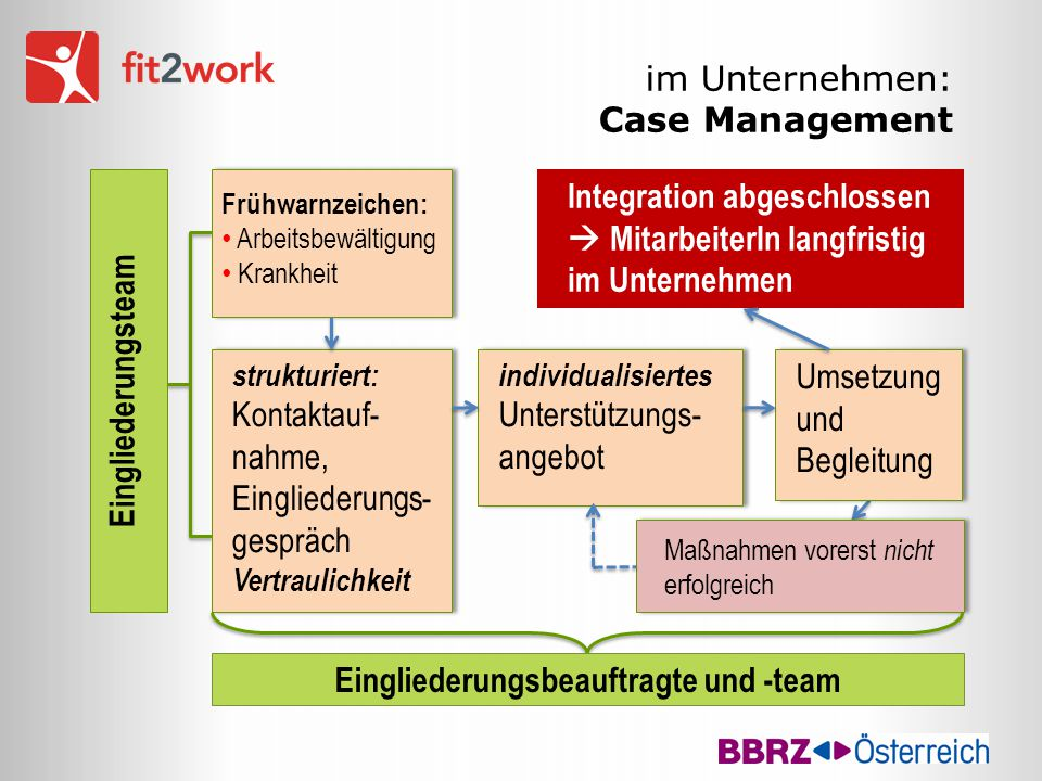 im Unternehmen: Case Management