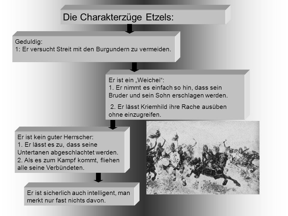 Die Charakterzüge Etzels: