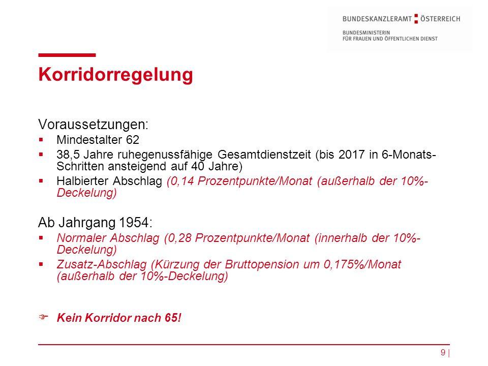 Korridorregelung Voraussetzungen: Ab Jahrgang 1954: Mindestalter 62